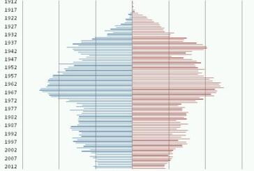 Rintelns Ortsteile im demografischen Wandel