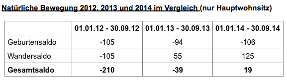 Quelle: Einwohnerstatistik der Stadt Rinteln.