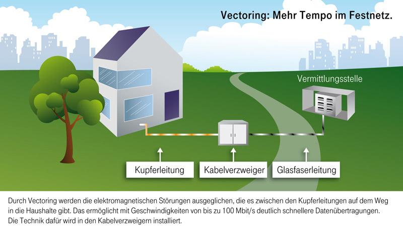 Infografik: Telekom
