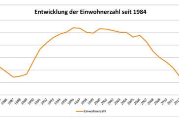 Plus 0,7 Prozent: Rinteln verzeichnet leichten Einwohnerzuwachs