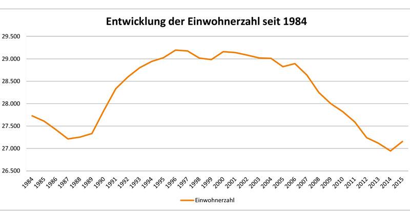 01-rintelnaktuell-Einwohnerstatistik-2015