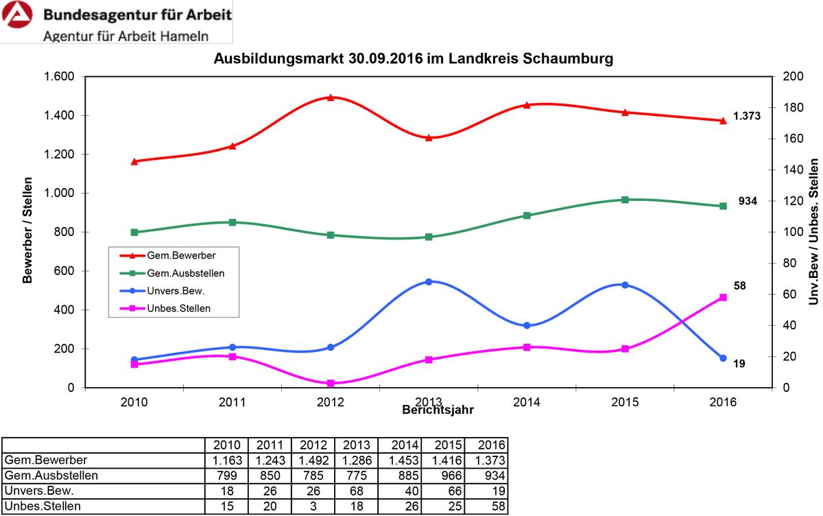 01-rintelnaktuell-arbeitsagentur-amt-berufsberatung-wahl-karriere-studium-schule-ausbildungsmarkt