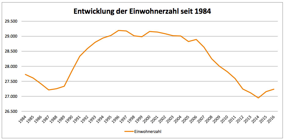01-rintelnaktuell-entwicklung-der-einwohnerzahl-rinteln-seit-1984-2017