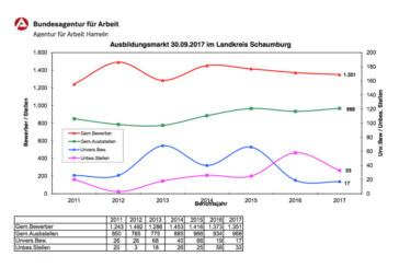 Ausbildungsmarktbilanz: Mehr Bewerber als Ausbildungsstellen
