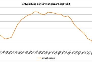 Rinteln wird älter: Einwohnerstatistik 2017 veröffentlicht