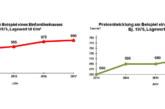 Neubaugebiete füllen sich: Leichte Preissteigerungen im Landkreis Schaumburg zu verzeichnen