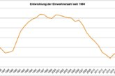 Einwohnerstatistik 2019: Rinteln wird älter, Einwohnerzahl sinkt leicht