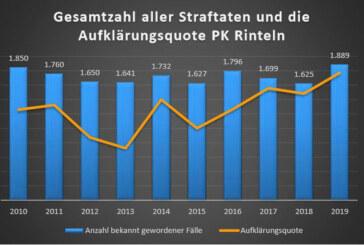 Polizeistatistik 2019: Stärkster Rückgang an Wohnungseinbrüchen seit Jahren / Höchste Aufklärungsquote von Straftaten seit über 10 Jahren