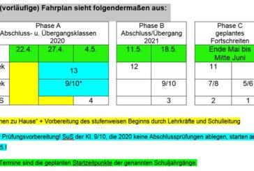 Niedersachsen: Schrittweise Öffnung der Schulen für einzelne Klassen