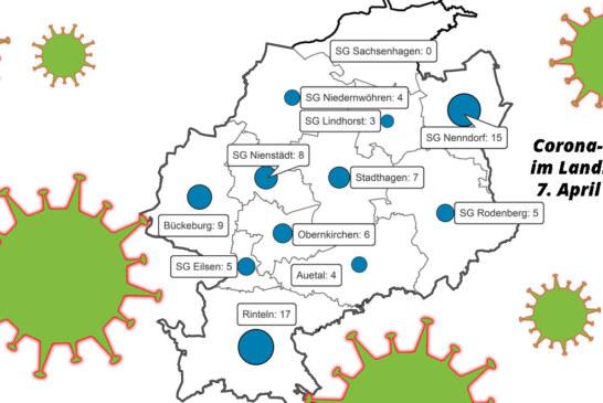 83 bestätigte Corona-Fälle im Landkreis Schaumburg / 36 Menschen geheilt