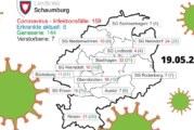Die Corona-Fallzahlen für den Landkreis Schaumburg vom 19. Mai