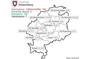 Aktuell fünf Corona-Infizierte im Landkreis Schaumburg bestätigt