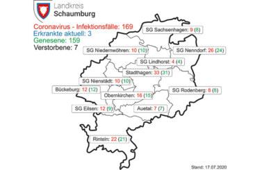 Aktuell drei bestätigte Corona-Fälle im Landkreis Schaumburg