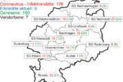 27. Juli 2020: Neun Corona-Fälle im Landkreis Schaumburg