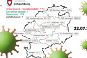 Sieben Corona-Fälle im Landkreis Schaumburg