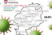 Neun aktuelle Corona-Fälle im Landkreis Schaumburg bestätigt
