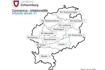 Corona: Inzidenzzahl in Schaumburg aktuell bei 8,9