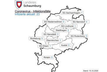 Aktuell 23 Corona-Fälle im Landkreis Schaumburg: 7-Tages-Inzidenz beträgt 13,9