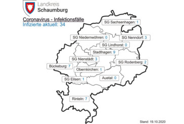 34 Corona-Fälle im Landkreis Schaumburg / 7 davon in Rinteln