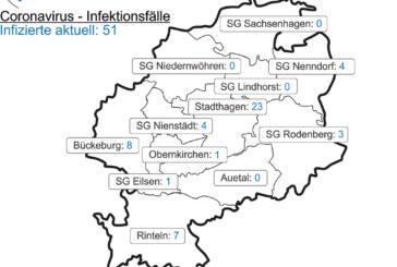 Corona: Sieben neue Positivgetestete im Landkreis Schaumburg