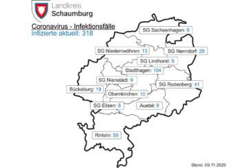 Corona im Landkreis Schaumburg: 7-Tages-Inzidenz liegt bei 116,6