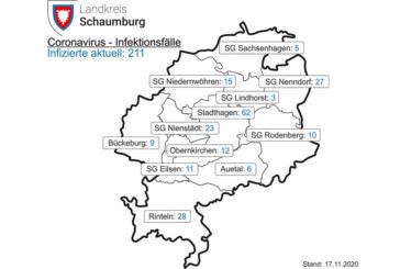 Corona: Landkreis Schaumburg meldet Inzidenz von 102,6