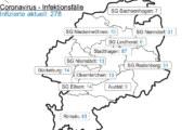 Aktuell 43 Positivgetestete in Rinteln: Corona-Inzidenz im Landkreis liegt bei 122,9