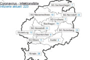 Corona-Inzidenz für Landkreis Schaumburg liegt bei 96,3