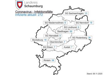 Corona im Landkreis: 56 Positivgetestete in Rinteln / Inzidenz beträgt 112,8
