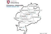 712 Menschen in Quarantäne / Corona-Inzidenz wegen technischer Probleme fehlerhaft