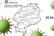 Corona: Aktuell 380 Positivgetestete im Landkreis Schaumburg