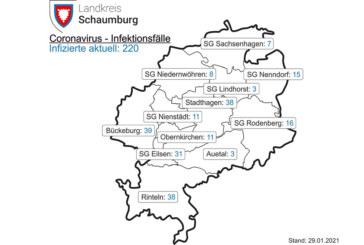 Corona-Inzidenz im Landkreis Schaumburg fällt unter 100er-Marke