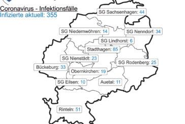 Corona-Inzidenz im Landkreis Schaumburg beträgt 91,9