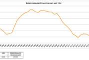 Statistik: 27.013 Einwohner zum 31.12.2020 in Rinteln gemeldet