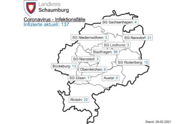 Corona-Inzidenz im Landkreis Schaumburg sinkt auf 36,1