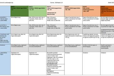 """""""Kein Lockerungsplan"""": Niedersachsen stellt Corona-Stufenplan 2.0 als Entwurf vor"""