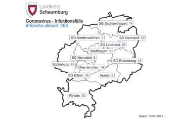 Landkreis Schaumburg: Corona-Inzidenz steigt auf 116,6
