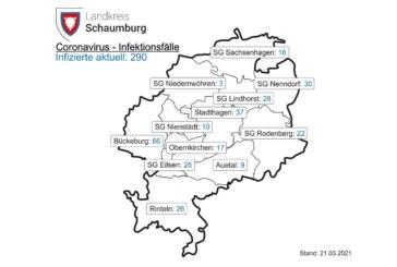 Corona-Inzidenz im Landkreis Schaumburg liegt bei 109