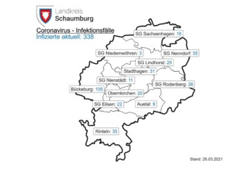 Aktuelle Corona-Inzidenz im Landkreis Schaumburg beträgt 112,8