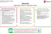 Niedersächsische Corona-Verordnung: Dies gilt ab dem 29. März 2021