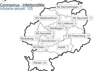 Corona-Inzidenz für den Landkreis Schaumburg fällt weiter auf 32,9