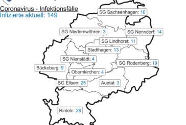 Corona: Aktuell 28 Positivgetestete in Rinteln / Landkreis-Inzidenz liegt bei 65,9