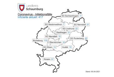 Corona-Inzidenz im Landkreis Schaumburg beträgt aktuell 113,4