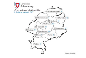 Corona in Schaumburg: 7-Tages-Inzidenz beträgt heute 105,2