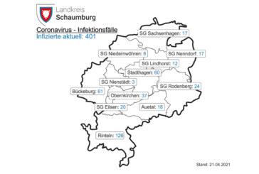 Corona im Landkreis Schaumburg: Aktuell 126 Positivgetestete in Rinteln