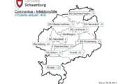Corona im Landkreis Schaumburg: Inzidenzwert fällt auf 116,6