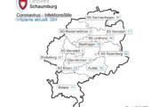Corona-Update: Inzidenz im Landkreis Schaumburg beträgt 157,1