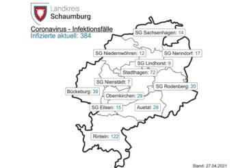 Corona im Landkreis Schaumburg: Aktuelle Inzidenz beträgt 137,5