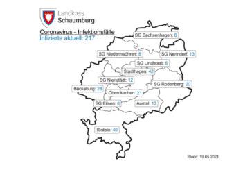 Landkreis Schaumburg: Corona-Inzidenz liegt heute bei 70,3