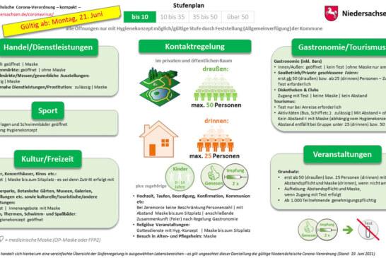 Niedersachsen: Neue Corona-Verordnung tritt in Kraft
